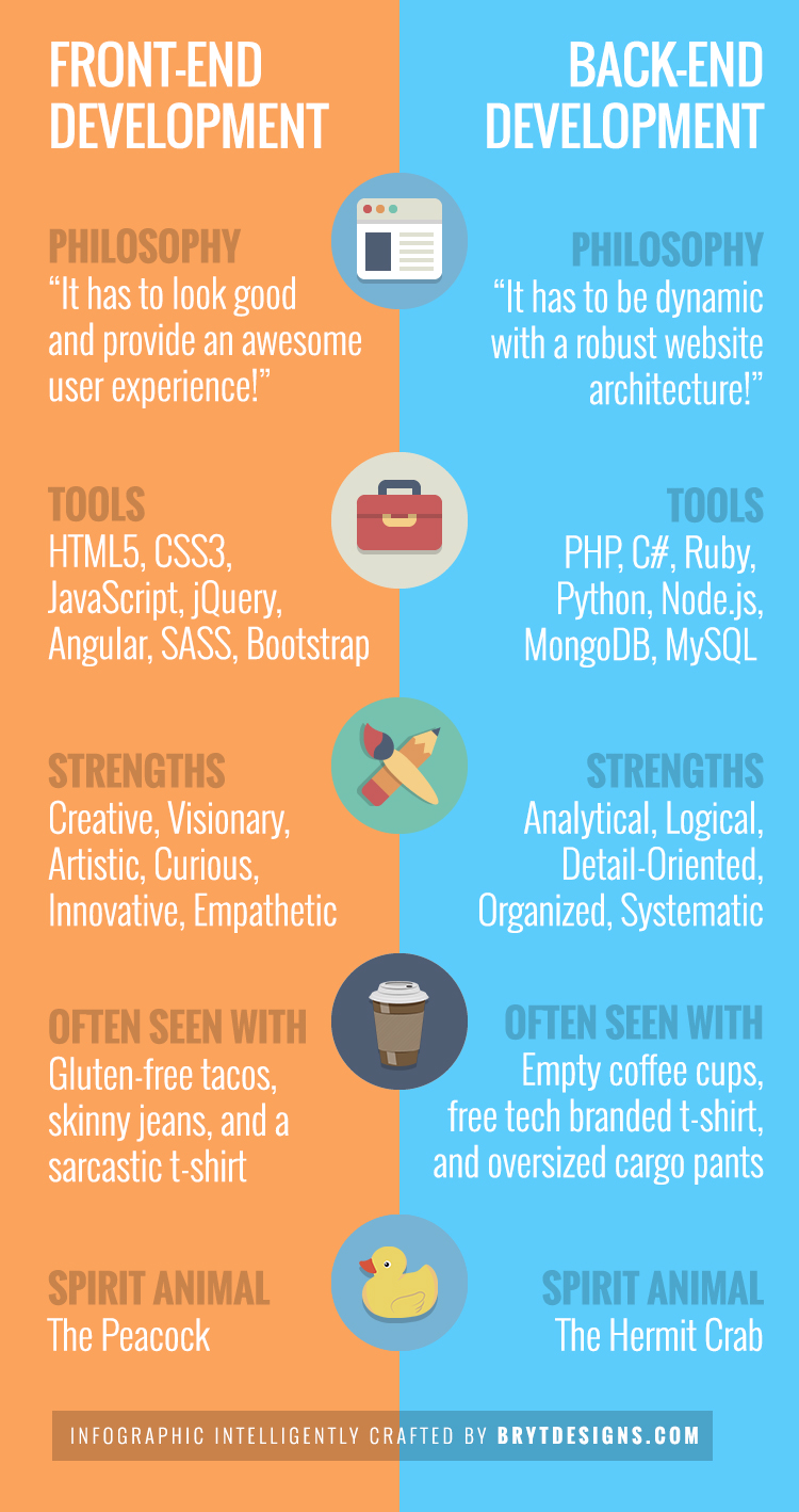 Differences between Front-end and Back-end Web Developers