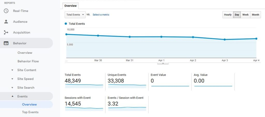 Google Analytics Behavior Events Dashboard