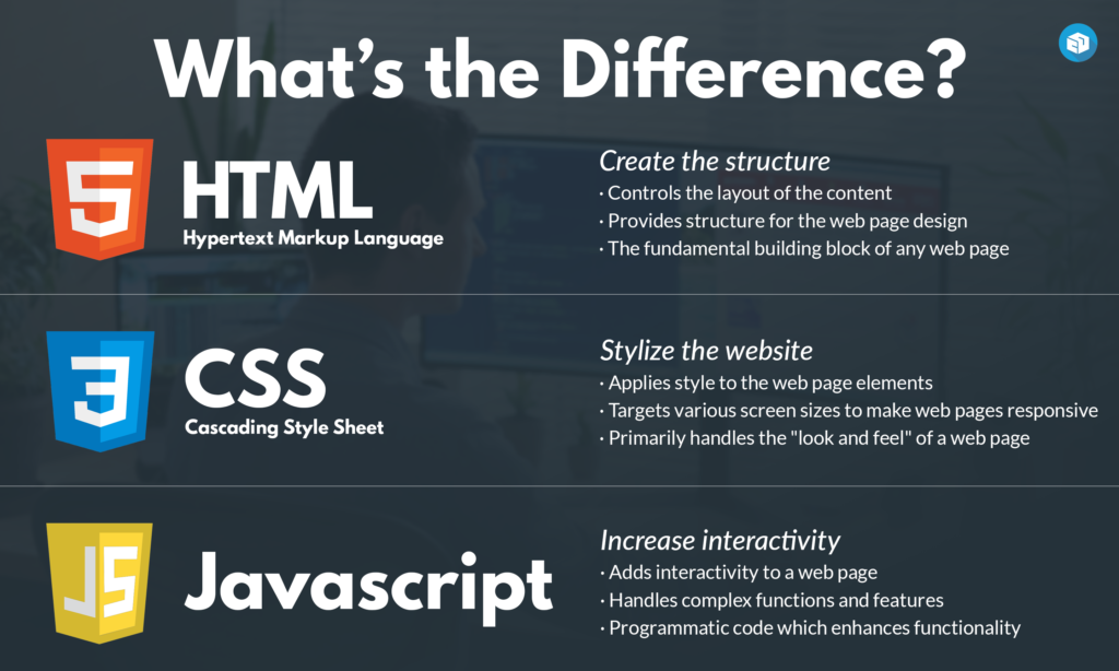 html css javascript infographic