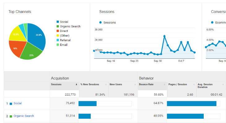 Google Analytics Acquisition Chart