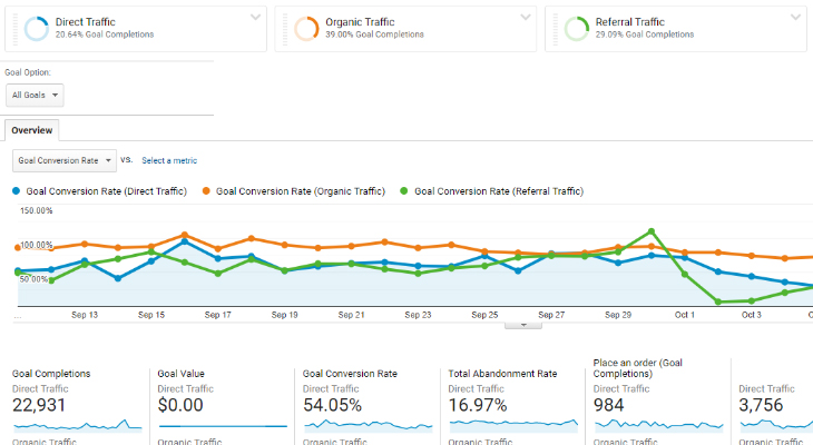 Google Analytics Conversions Chart