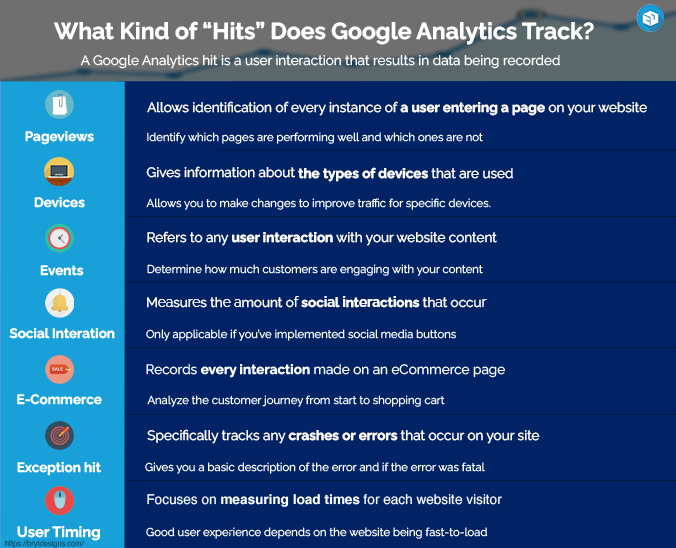 What kind of hits does google analytics track infographic